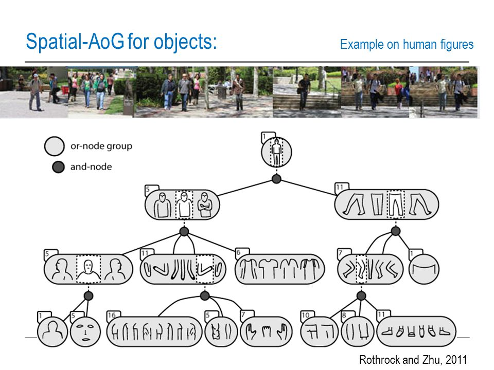 Spatial-AoG for objects: Example on human figures Rothrock and Zhu, 2011