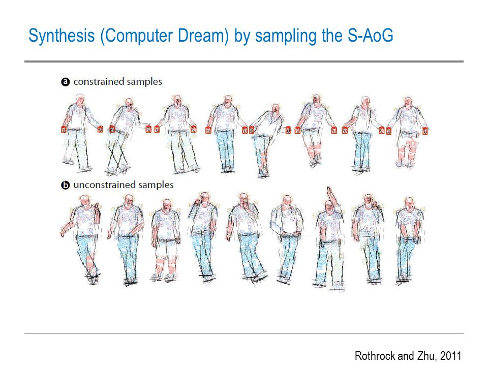 Synthesis (Computer Dream) by sampling the S-AoG Rothrock and Zhu, 2011