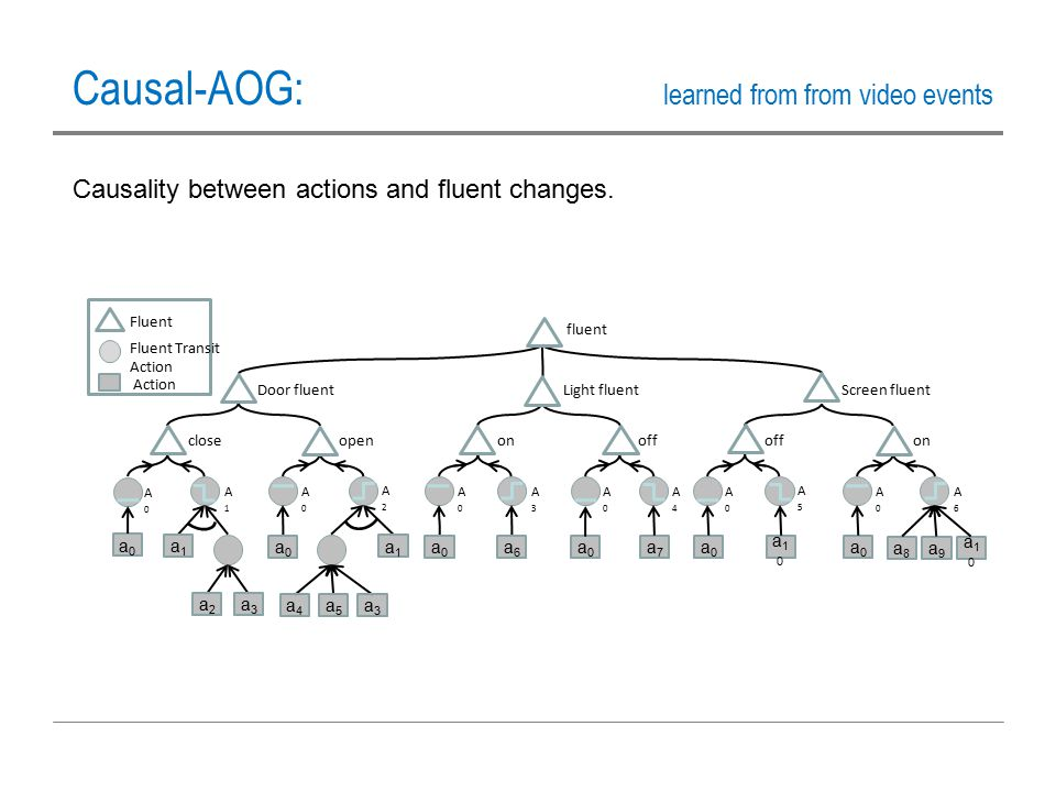 Causality between actions and fluent changes. Causal-AOG: learned from from video events