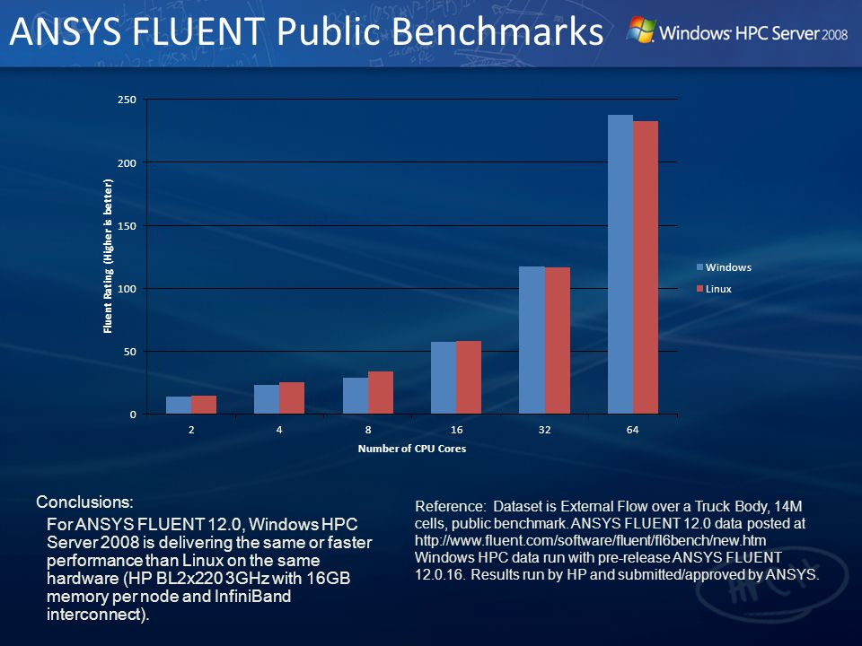 ANSYS FLUENT Public Benchmarks Conclusions: For ANSYS FLUENT 12.0, Windows HPC Server 2008 is delivering the same or faster performance than Linux on the same hardware (HP BL2x220 3GHz with 16GB memory per node and InfiniBand interconnect).