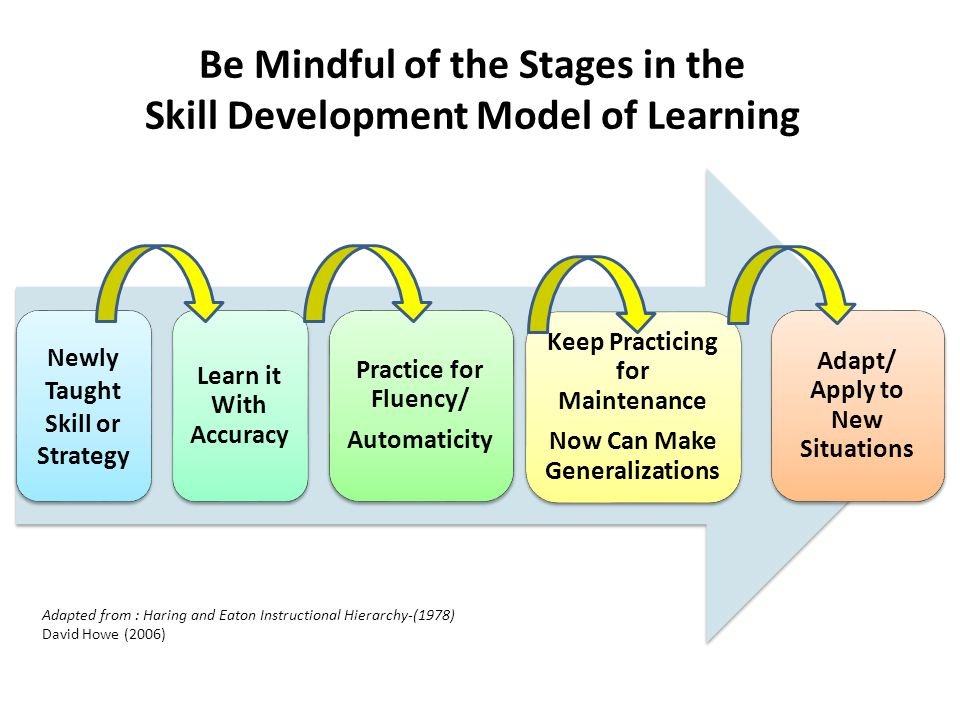 Be Mindful of the Stages in the Skill Development Model of Learning Newly Taught Skill or Strategy Learn it With Accuracy Practice for Fluency/ Automa