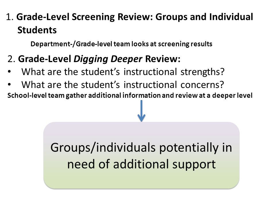 1. Grade-Level Screening Review: Groups and Individual Students Department-/Grade-level team looks at screening results Groups/individuals potentially