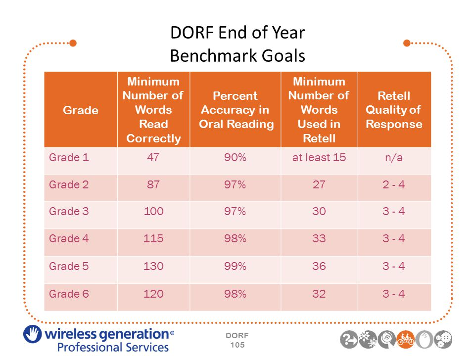 DORF End of Year Benchmark Goals DORF 105 Grade Minimum Number of Words Read Correctly Percent Accuracy in Oral Reading Minimum Number of Words Used in Retell Retell Quality of Response Grade 14790%at least 15n/a Grade 28797%272 - 4 Grade 310097%303 - 4 Grade 411598%333 - 4 Grade 513099%363 - 4 Grade 612098%323 - 4