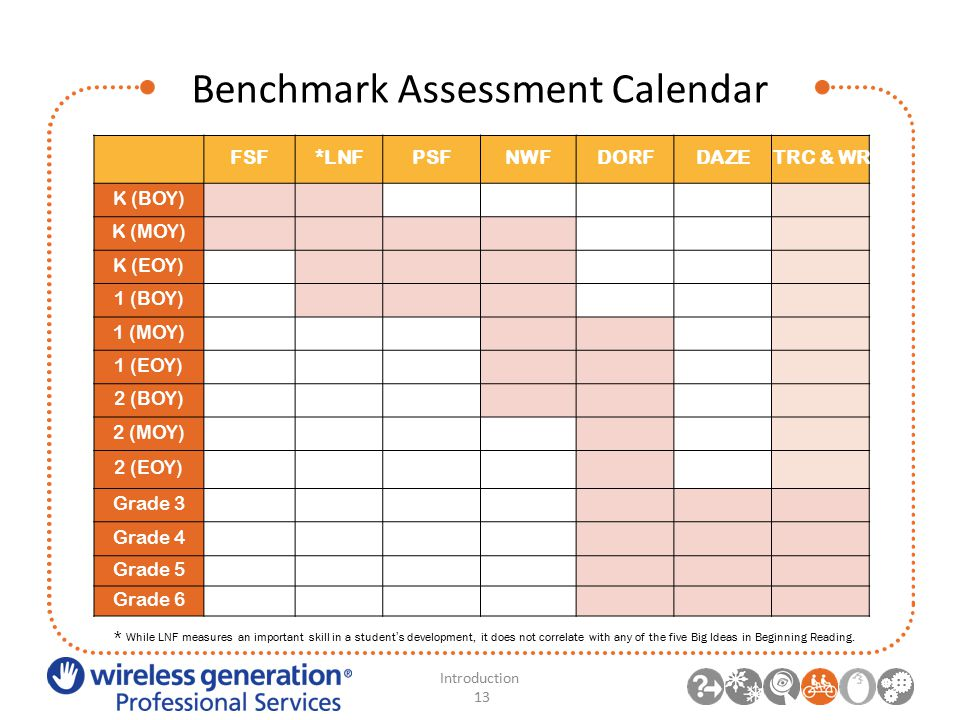 Benchmark Assessment Calendar FSF*LNFPSFNWFDORFDAZETRC & WR K (BOY) K (MOY) K (EOY) 1 (BOY) 1 (MOY) 1 (EOY) 2 (BOY) 2 (MOY) 2 (EOY) Grade 3 Grade 4 Grade 5 Grade 6 * While LNF measures an important skill in a student's development, it does not correlate with any of the five Big Ideas in Beginning Reading.