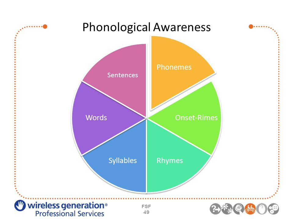 Phonological Awareness FSF 49 Phonemes Onset-Rimes RhymesSyllables Words Sentences