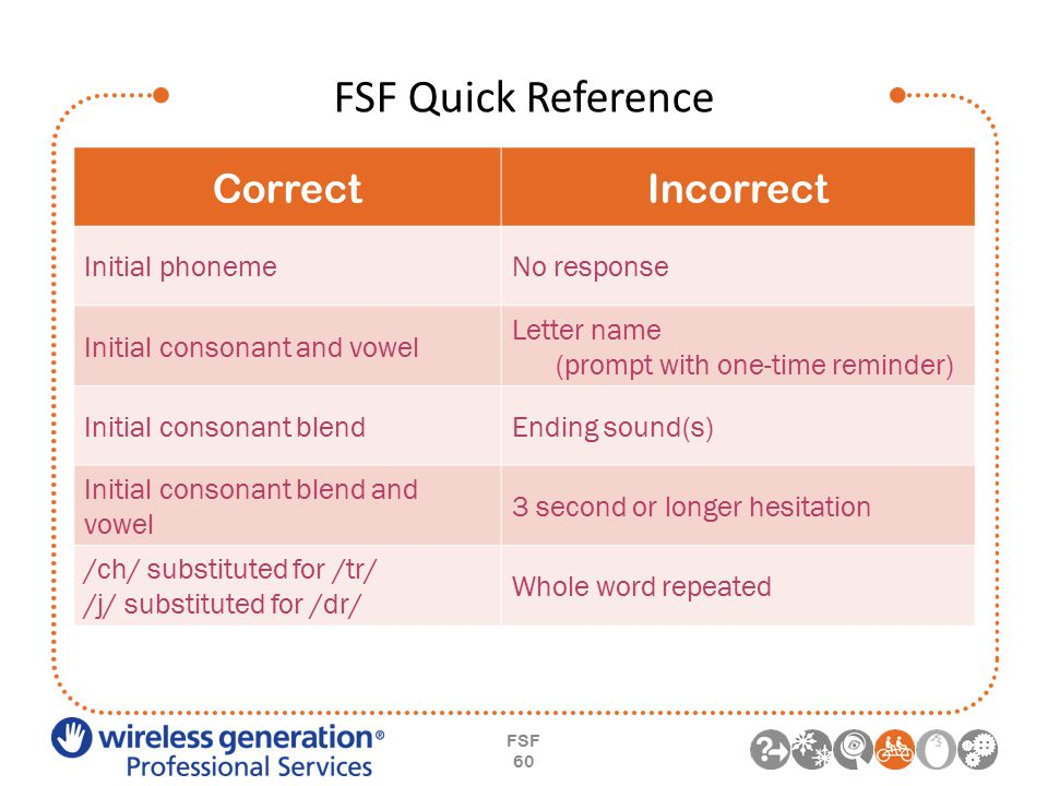 FSF Quick Reference FSF 60 CorrectIncorrect Initial phonemeNo response Initial consonant and vowel Letter name (prompt with one-time reminder) Initial consonant blendEnding sound(s) Initial consonant blend and vowel 3 second or longer hesitation /ch/ substituted for /tr/ /j/ substituted for /dr/ Whole word repeated
