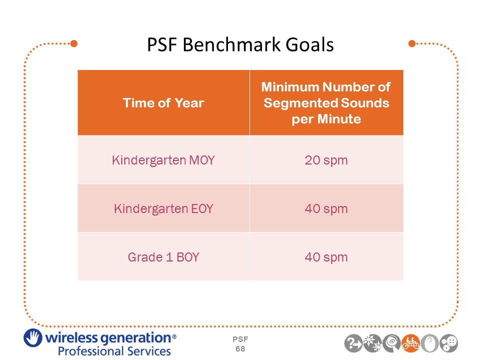 PSF Benchmark Goals PSF 68 Time of Year Minimum Number of Segmented Sounds per Minute Kindergarten MOY20 spm Kindergarten EOY40 spm Grade 1 BOY40 spm