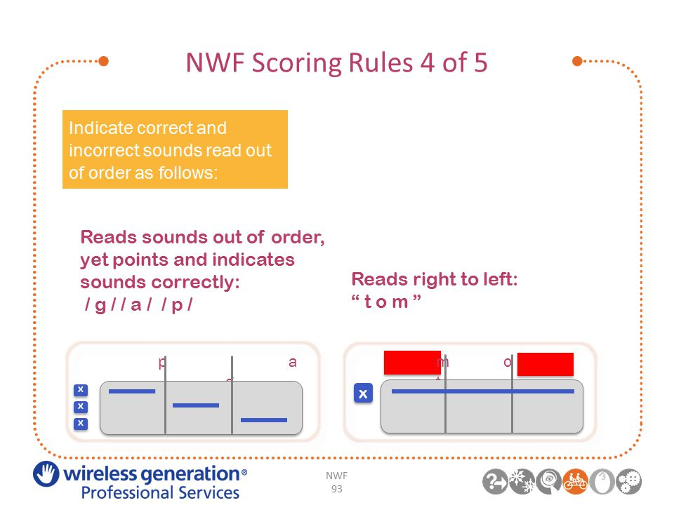 NWF Scoring Rules 4 of 5 NWF 93 Reads right to left: t o m x Indicate correct and incorrect sounds read out of order as follows: Reads sounds out of order, yet points and indicates sounds correctly: / g / / a / / p / x x x