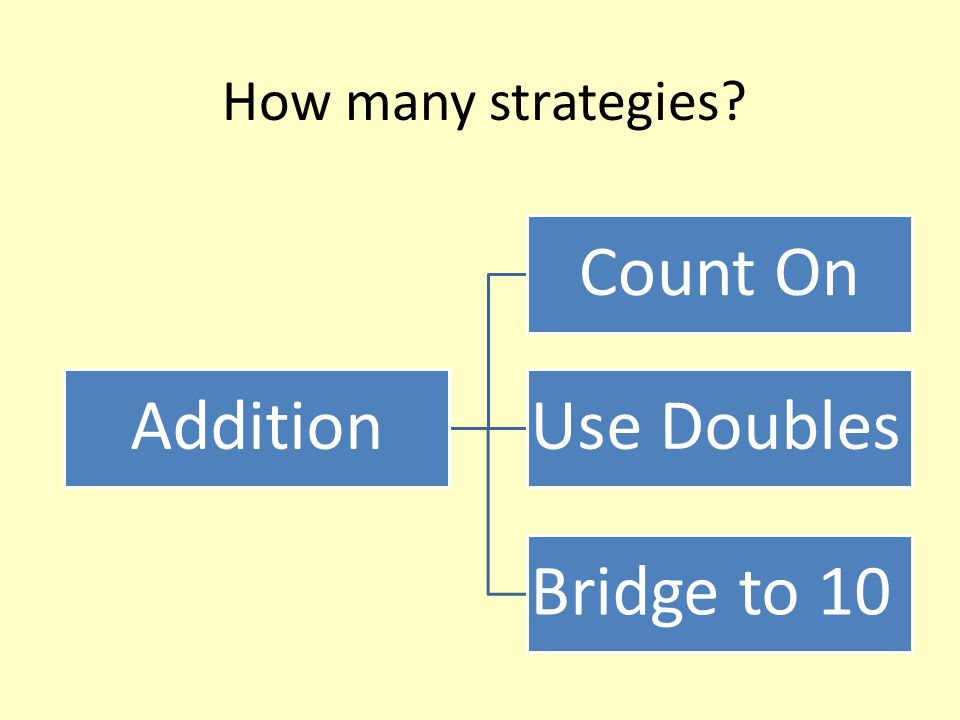 How many strategies? Addition Count On Use Doubles Bridge to 10