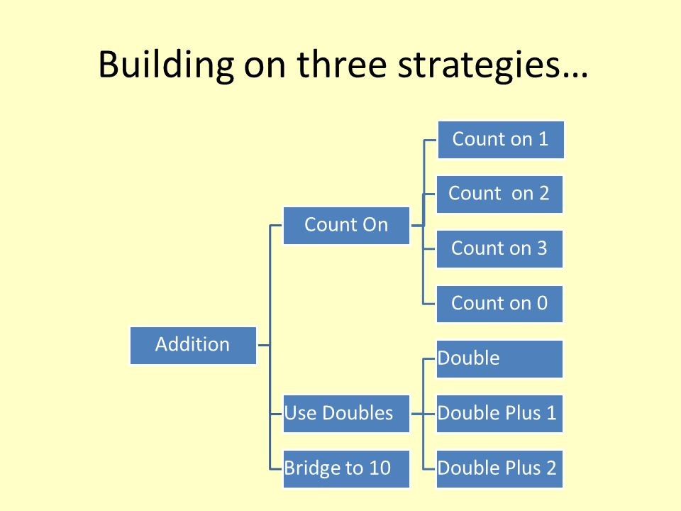 Building on three strategies… Addition Count On Count on 1 Count on 2 Count on 3 Count on 0 Use Doubles Double Double Plus 1 Double Plus 2Bridge to 10