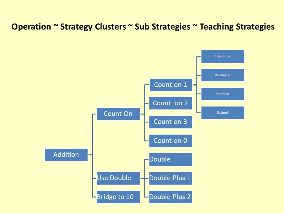 Operation ~ Strategy Clusters ~ Sub Strategies ~ Teaching Strategies Addition Count On Count on 1 Introduce Reinforce Practice Extend Count on 2 Count on 3 Count on 0 Use Double Double Double Plus 1 Double Plus 2Bridge to 10