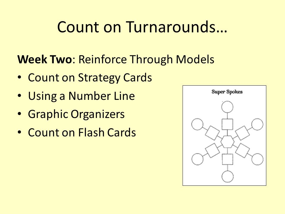 Count on Turnarounds… Week Two: Reinforce Through Models Count on Strategy Cards Using a Number Line Graphic Organizers Count on Flash Cards