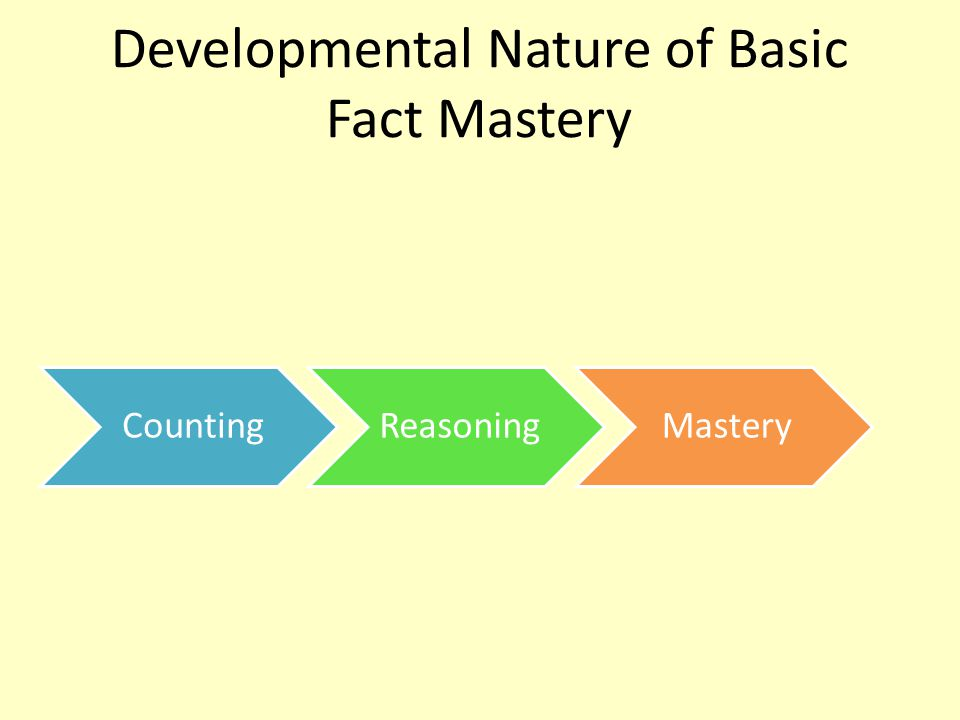 Developmental Nature of Basic Fact Mastery CountingReasoningMastery