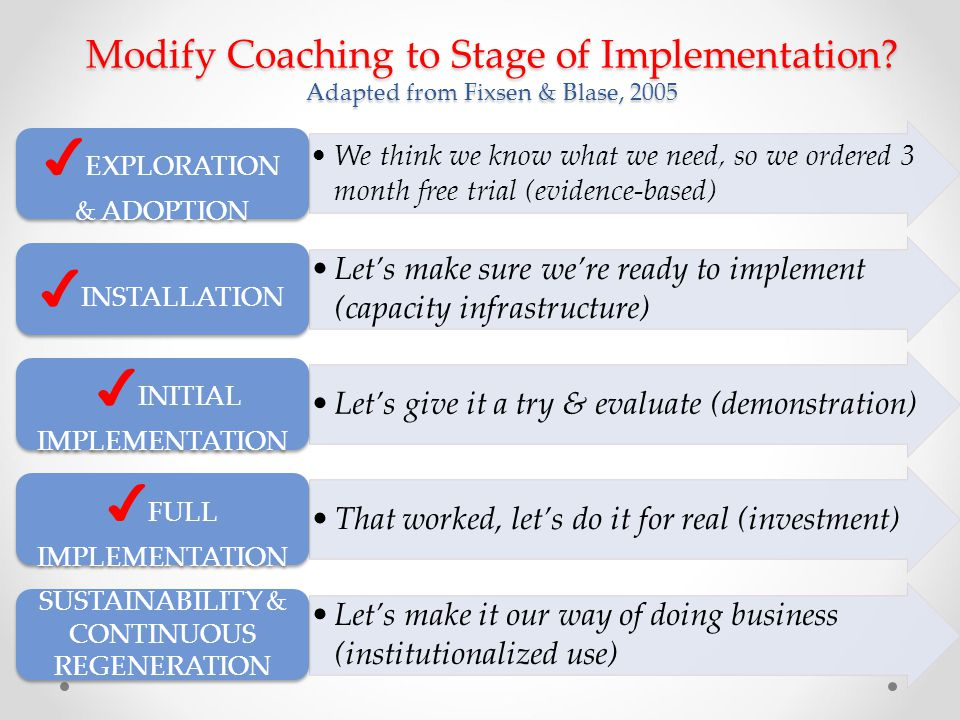Modify Coaching to Stage of Implementation? Adapted from Fixsen & Blase, 2005 We think we know what we need, so we ordered 3 month free trial (evidenc