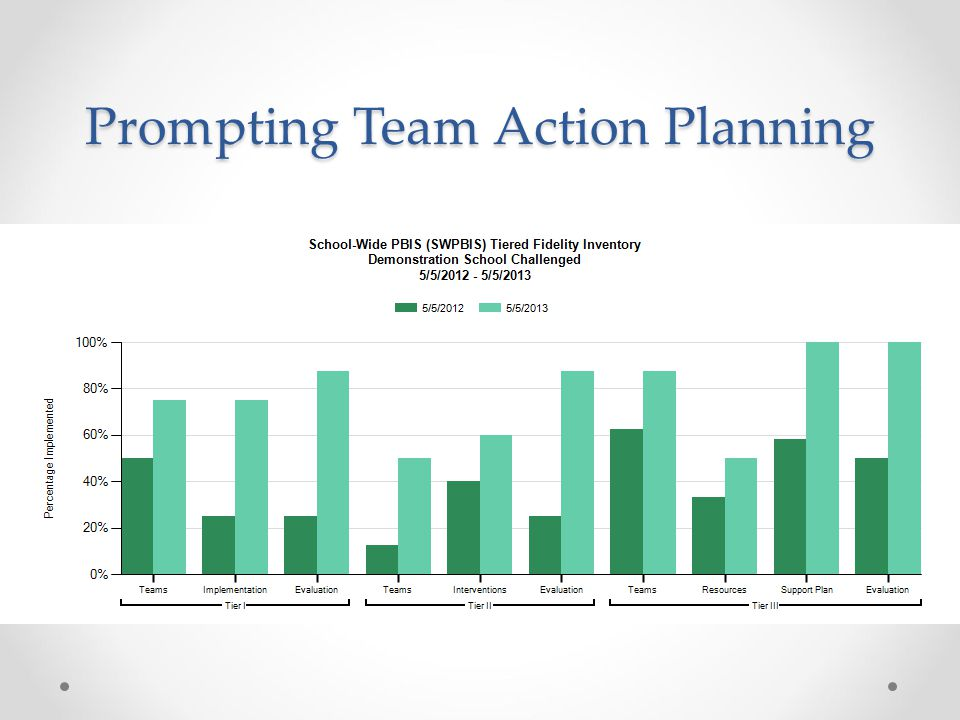 Prompting Team Action Planning