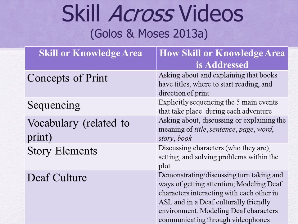 Skill Across Videos (Golos & Moses 2013a) Skill or Knowledge AreaHow Skill or Knowledge Area is Addressed Concepts of Print Asking about and explainin