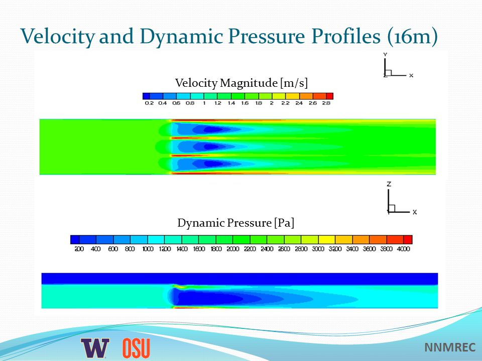 NNMREC Velocity and Dynamic Pressure Profiles (16m) Velocity Magnitude [m/s] Dynamic Pressure [Pa]
