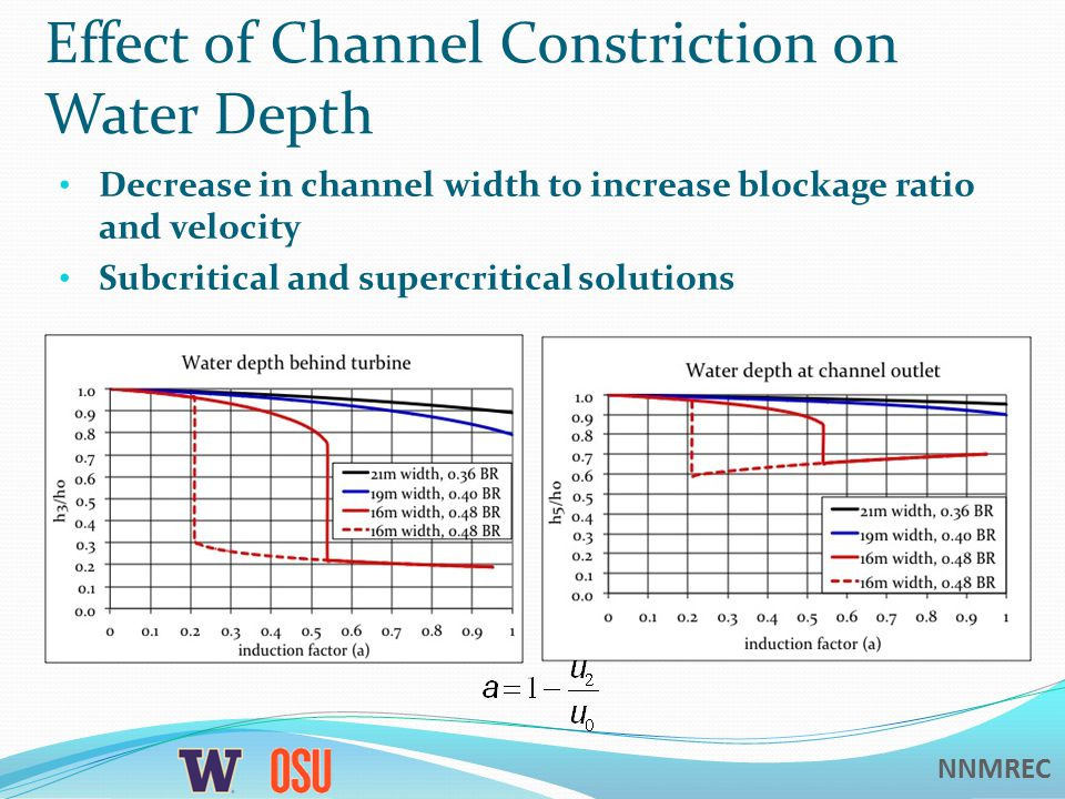 NNMREC Effect of Channel Constriction on Water Depth Decrease in channel width to increase blockage ratio and velocity Subcritical and supercritical solutions