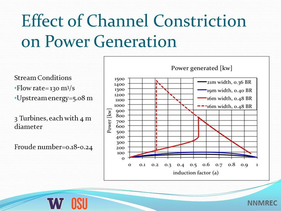 NNMREC Effect of Channel Constriction on Power Generation Stream Conditions Flow rate= 130 m 3 /s Upstream energy=5.08 m 3 Turbines, each with 4 m diameter Froude number=0.18-0.24