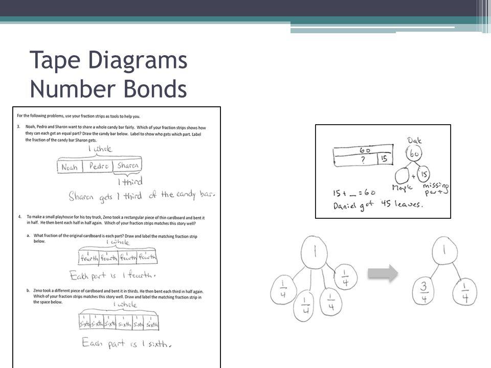 Tape Diagrams Number Bonds