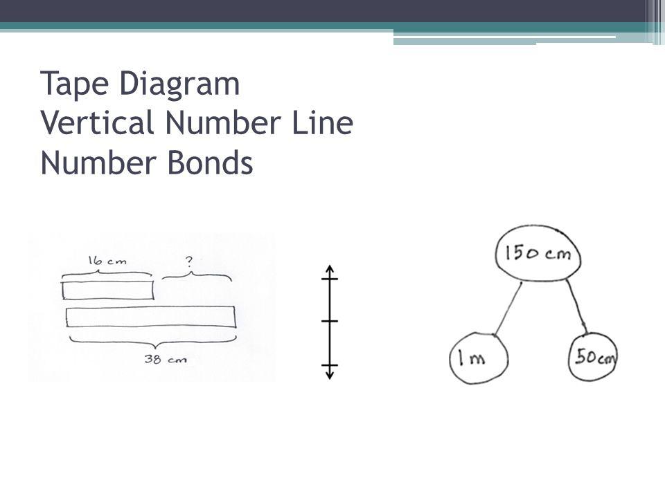 Tape Diagram Vertical Number Line Number Bonds