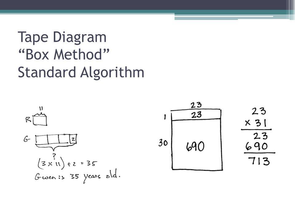 "Tape Diagram ""Box Method"" Standard Algorithm"