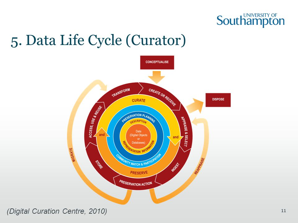 5. Data Life Cycle (Curator) 11 (Digital Curation Centre, 2010)
