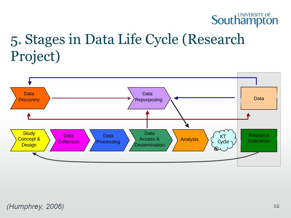 5. Stages in Data Life Cycle (Research Project) 12 (Humphrey, 2006)