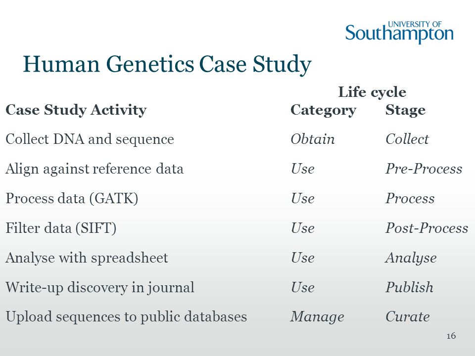 Human Genetics Case Study Life cycle Case Study ActivityCategoryStage Collect DNA and sequenceObtainCollect Align against reference dataUsePre-Process Process data (GATK)UseProcess Filter data (SIFT)UsePost-Process Analyse with spreadsheetUseAnalyse Write-up discovery in journalUsePublish Upload sequences to public databasesManageCurate 16