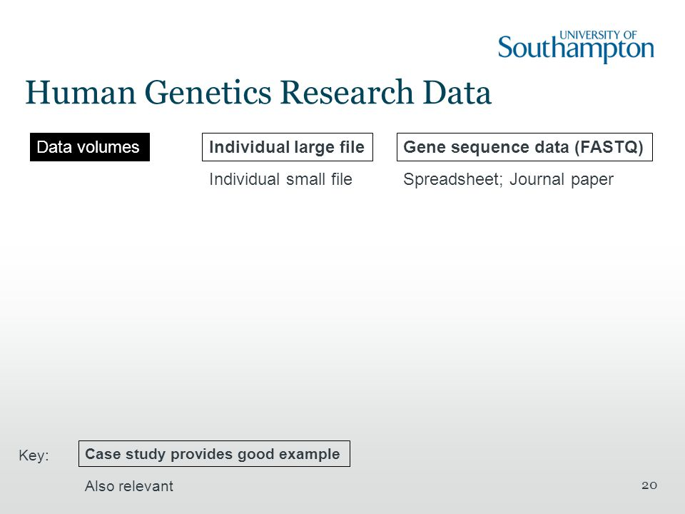 Human Genetics Research Data 20 Data volumesIndividual large fileGene sequence data (FASTQ) Individual small fileSpreadsheet; Journal paper Case study provides good example Also relevant Key: