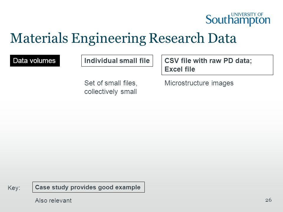 Materials Engineering Research Data 26 Data volumesIndividual small fileCSV file with raw PD data; Excel file Set of small files, collectively small Microstructure images Case study provides good example Also relevant Key: