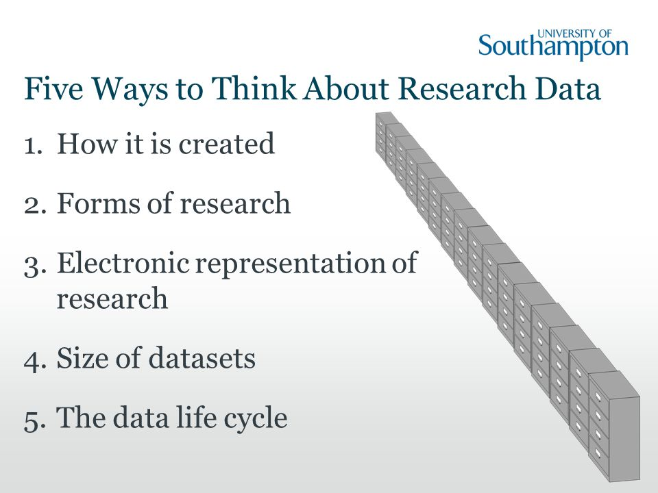 Five Ways to Think About Research Data 1.How it is created 2.Forms of research 3.Electronic representation of research 4.Size of datasets 5.The data life cycle