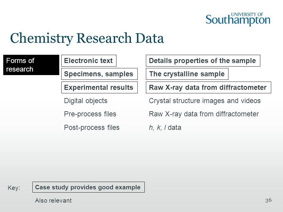 Chemistry Research Data 36 Forms of research Electronic textDetails properties of the sample Specimens, samplesThe crystalline sample Experimental resultsRaw X-ray data from diffractometer Digital objectsCrystal structure images and videos Pre-process filesRaw X-ray data from diffractometer Post-process filesh, k, l data Case study provides good example Also relevant Key: