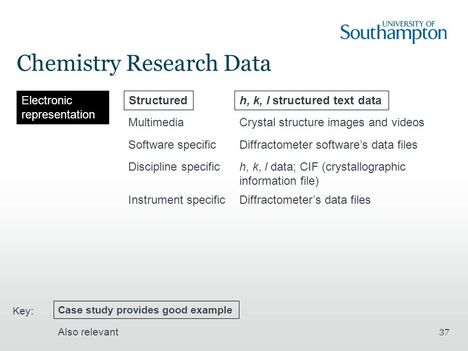 Chemistry Research Data 37 Electronic representation Structured Software specific Discipline specific h, k, l structured text data Diffractometer software's data files h, k, l data; CIF (crystallographic information file) MultimediaCrystal structure images and videos Case study provides good example Also relevant Key: Instrument specificDiffractometer's data files