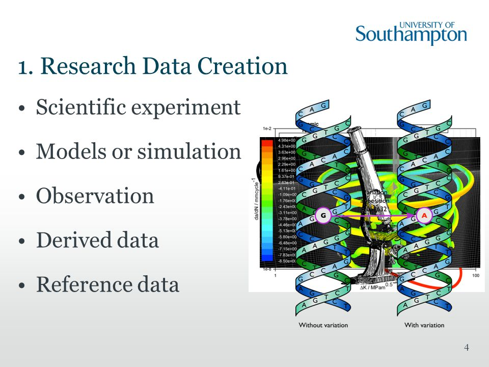 1. Research Data Creation Scientific experiment Models or simulation Observation Derived data Reference data 4