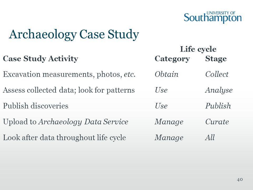 Archaeology Case Study Life cycle Case Study ActivityCategoryStage Excavation measurements, photos, etc.ObtainCollect Assess collected data; look for patternsUseAnalyse Publish discoveriesUsePublish Upload to Archaeology Data ServiceManageCurate Look after data throughout life cycleManageAll 40
