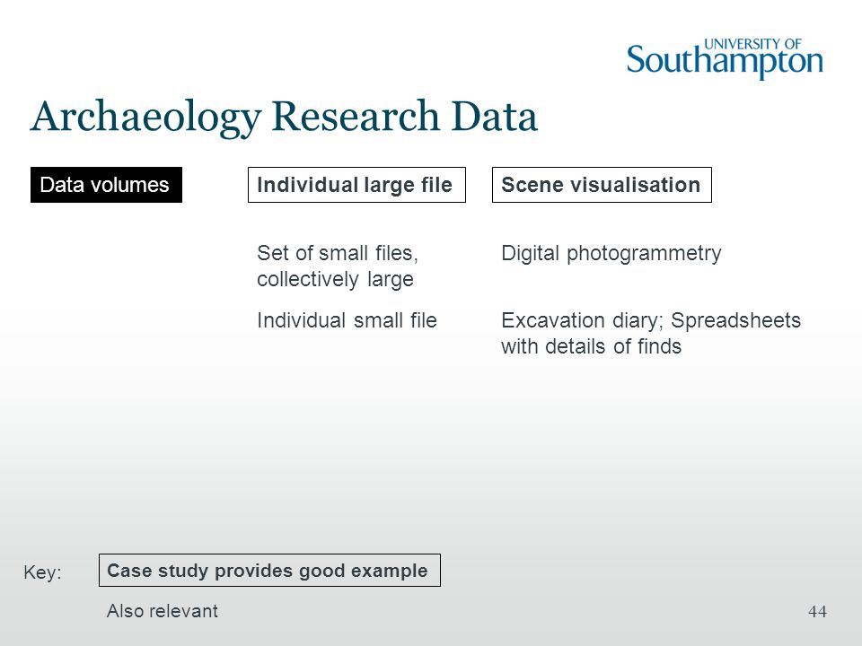 Archaeology Research Data 44 Data volumesIndividual large fileScene visualisation Set of small files, collectively large Digital photogrammetry Case study provides good example Also relevant Key: Individual small fileExcavation diary; Spreadsheets with details of finds