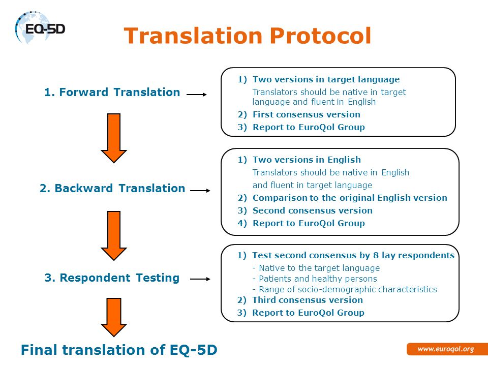 1)Two versions in target language Translators should be native in target language and fluent in English 2)First consensus version 3)Report to EuroQol Group 1)Two versions in English Translators should be native in English and fluent in target language 2)Comparison to the original English version 3)Second consensus version 4)Report to EuroQol Group 1)Test second consensus by 8 lay respondents - Native to the target language - Patients and healthy persons - Range of socio-demographic characteristics 2)Third consensus version 3)Report to EuroQol Group 1.