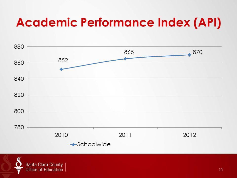 Academic Performance Index (API) 10