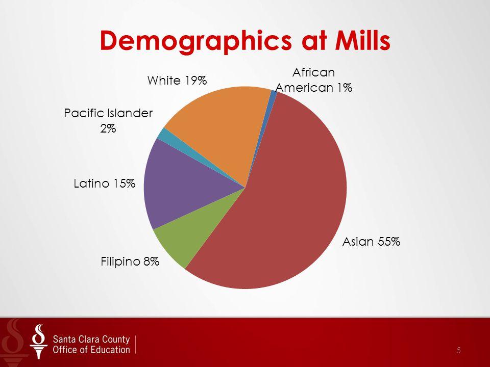Demographics at Mills 5