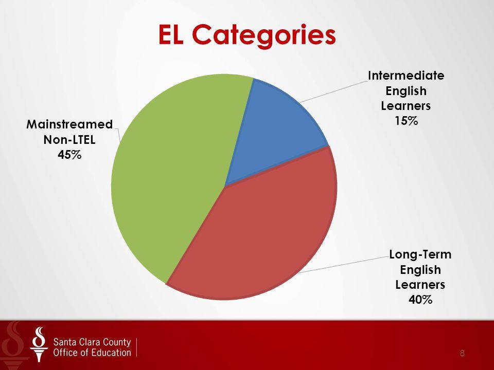 8 EL Categories