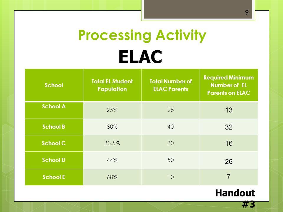 Processing Activity ELAC Compositio n School Total EL Student Population Total Number of ELAC Parents Required Minimum Number of EL Parents on ELAC Sc