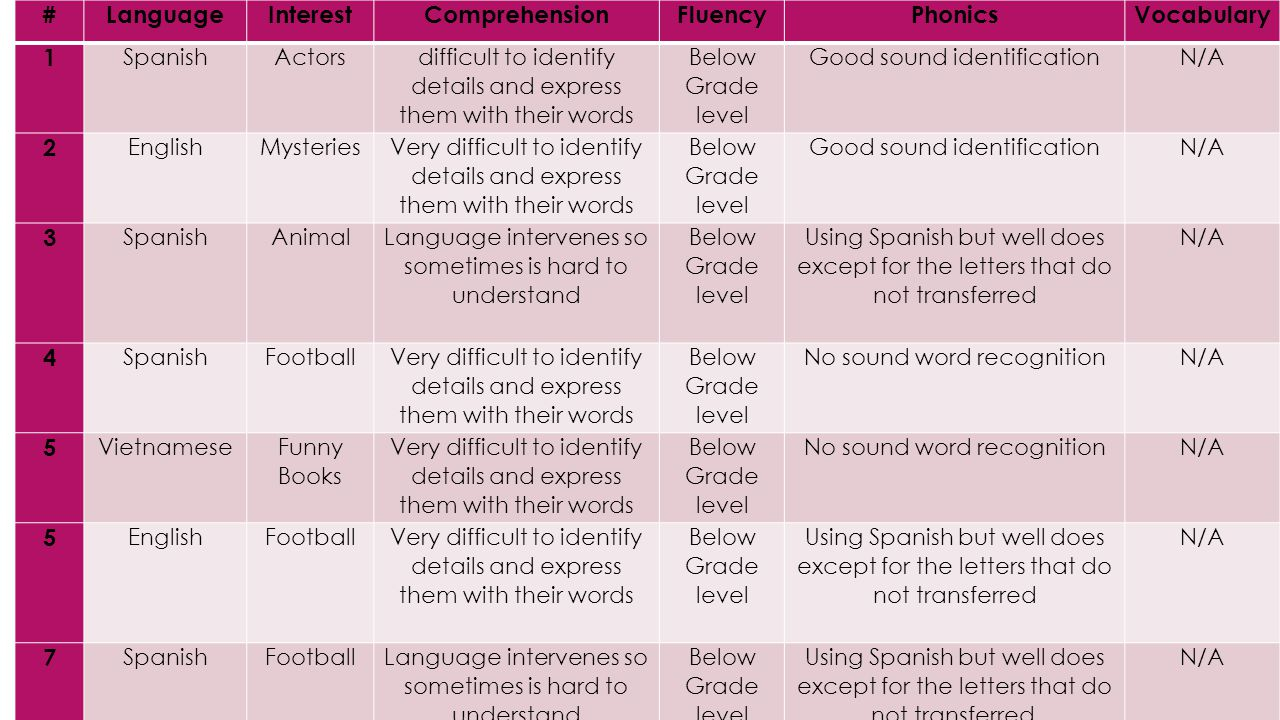 #LanguageInterestComprehensionFluencyPhonicsVocabulary 1 SpanishActors difficult to identify details and express them with their words Below Grade lev