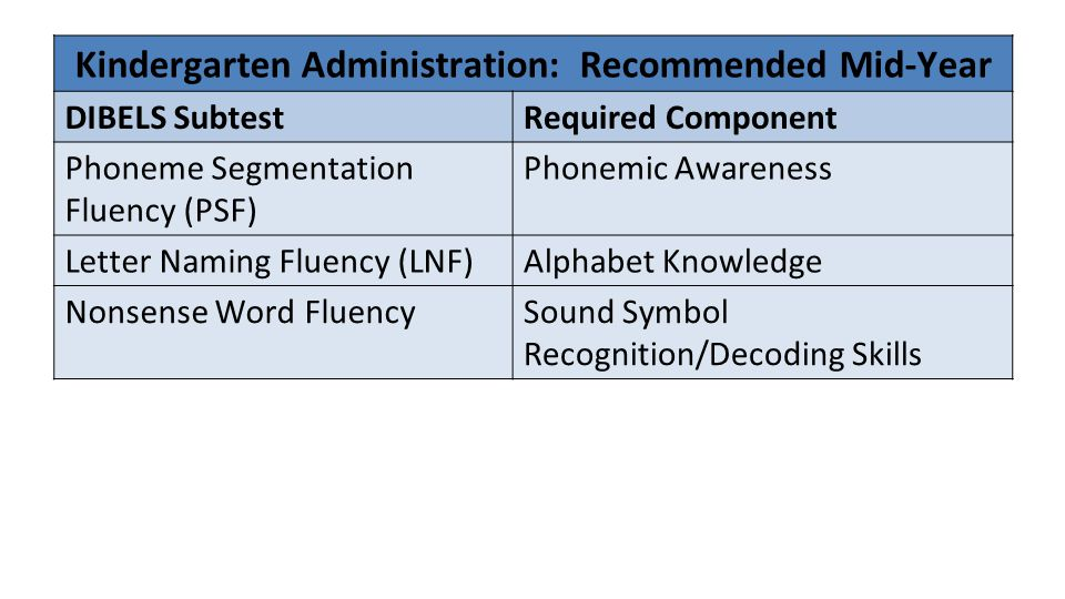 Kindergarten Administration: Recommended Mid-Year DIBELS SubtestRequired Component Phoneme Segmentation Fluency (PSF) Phonemic Awareness Letter Naming