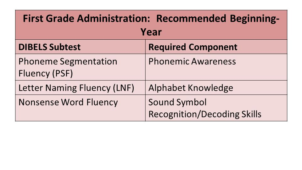 First Grade Administration: Recommended Beginning- Year DIBELS SubtestRequired Component Phoneme Segmentation Fluency (PSF) Phonemic Awareness Letter