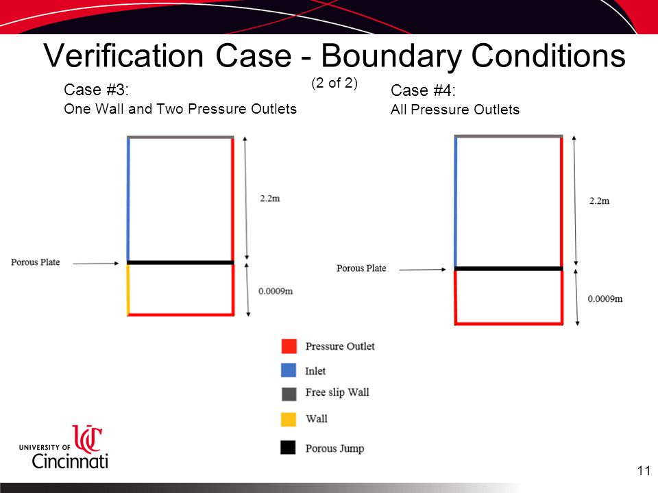 Verification Case - Boundary Conditions (2 of 2) Case #3: One Wall and Two Pressure Outlets Case #4: All Pressure Outlets 11
