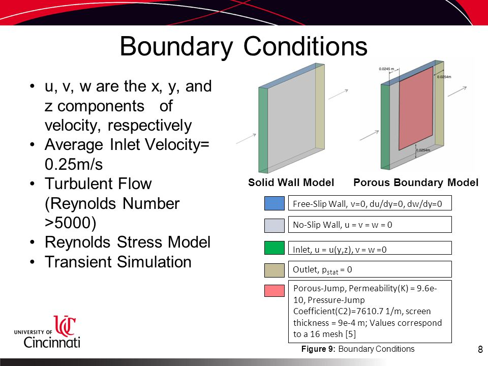 Boundary Conditions u, v, w are the x, y, and z components of velocity, respectively Average Inlet Velocity= 0.25m/s Turbulent Flow (Reynolds Number >5000) Reynolds Stress Model Transient Simulation 8 Figure 9: Boundary Conditions Free-Slip Wall, v=0, du/dy=0, dw/dy=0 No-Slip Wall, u = v = w = 0 Inlet, u = u(y,z), v = w =0 Outlet, p stat = 0 Porous-Jump, Permeability(K) = 9.6e- 10, Pressure-Jump Coefficient(C2)=7610.7 1/m, screen thickness = 9e-4 m; Values correspond to a 16 mesh [5] Solid Wall ModelPorous Boundary Model