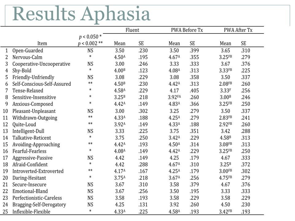 Results Aphasia