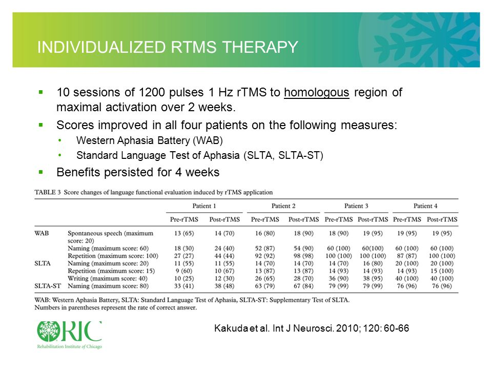 INDIVIDUALIZED RTMS THERAPY  10 sessions of 1200 pulses 1 Hz rTMS to homologous region of maximal activation over 2 weeks.