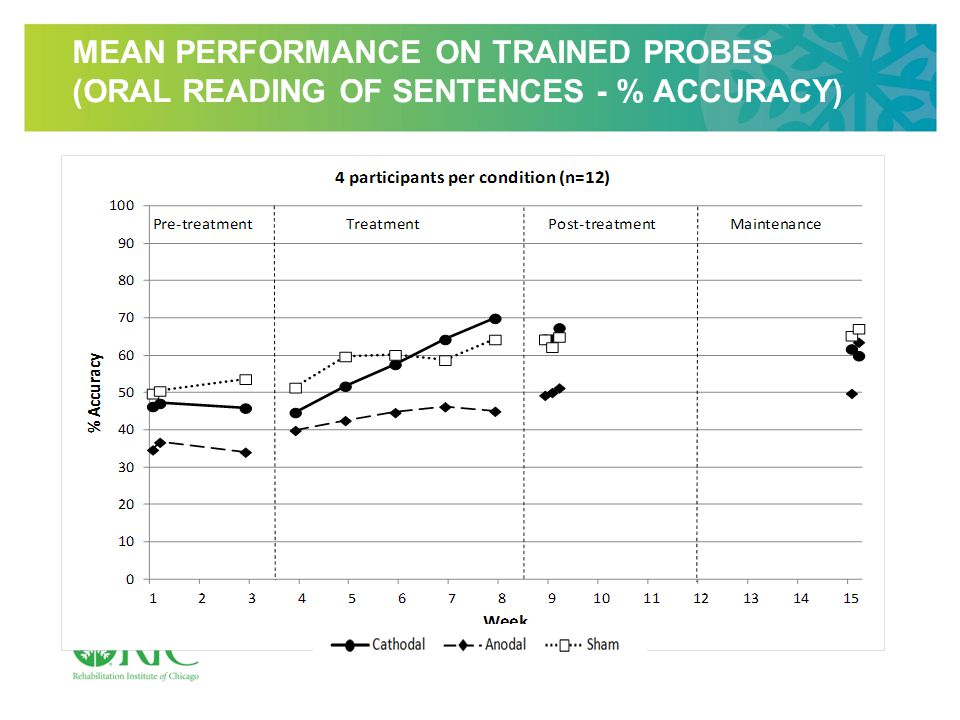MEAN PERFORMANCE ON TRAINED PROBES (ORAL READING OF SENTENCES - % ACCURACY)
